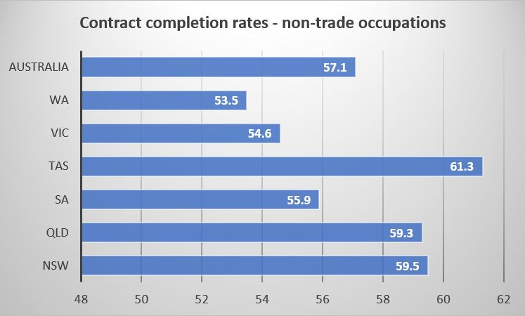 Source: Completion and attrition rates for apprentices and trainees 2017, NCVER