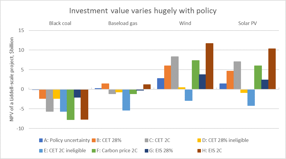 Chart: Net present value of new generation investments under different policy scenarios (Ai Group)