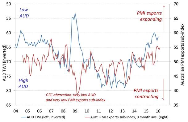 Chart 1: Ai Group Australian PMI® exports sub-index and the TWI