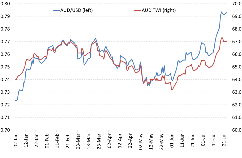 Chart 1: AUD /USD and AUD TWI, end of day values, 1 Jan to 24 Jul 2017