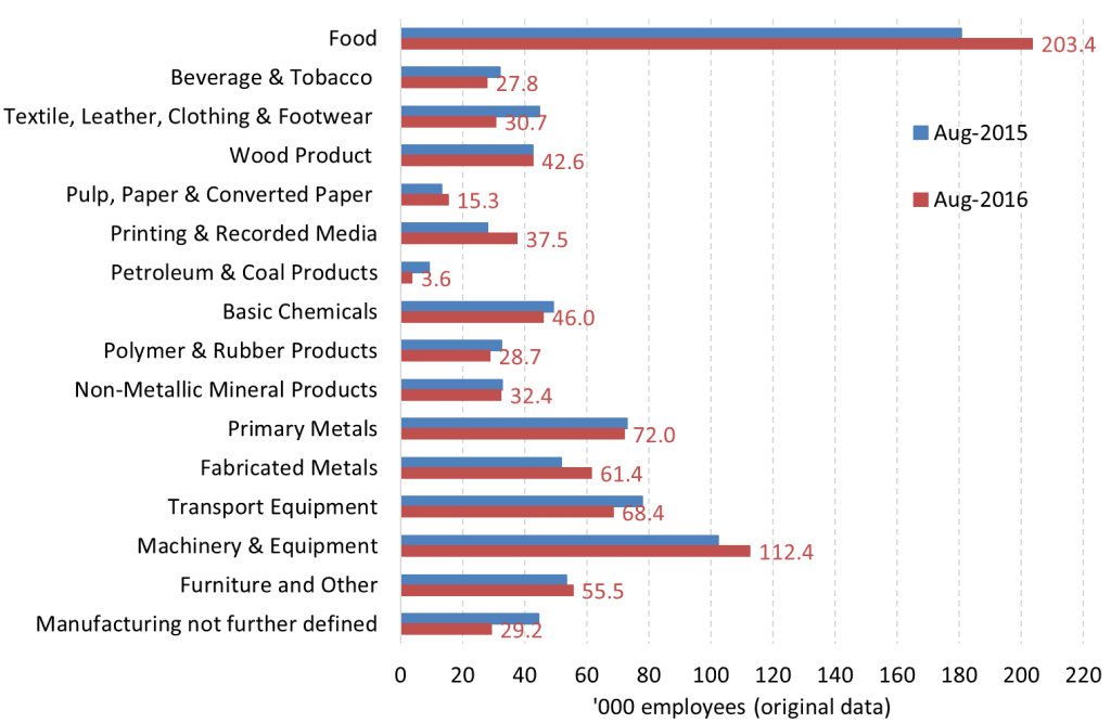 Chart 2: Australian manufacturing employment by sector (original data)