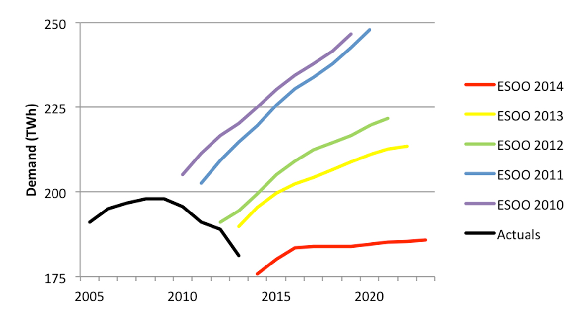 Figure 3: National Electricity Market demand - actuals and successive Electricity Statement of Opportunities forecasts (source: AEMO)
