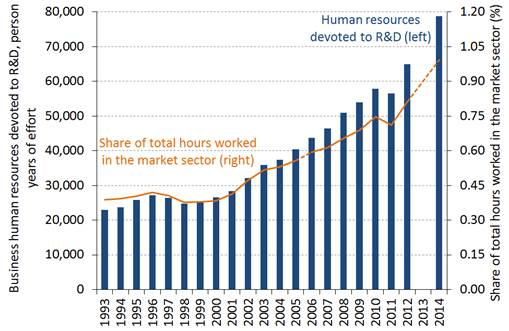 Chart 3: Human resources devoted to business R&D