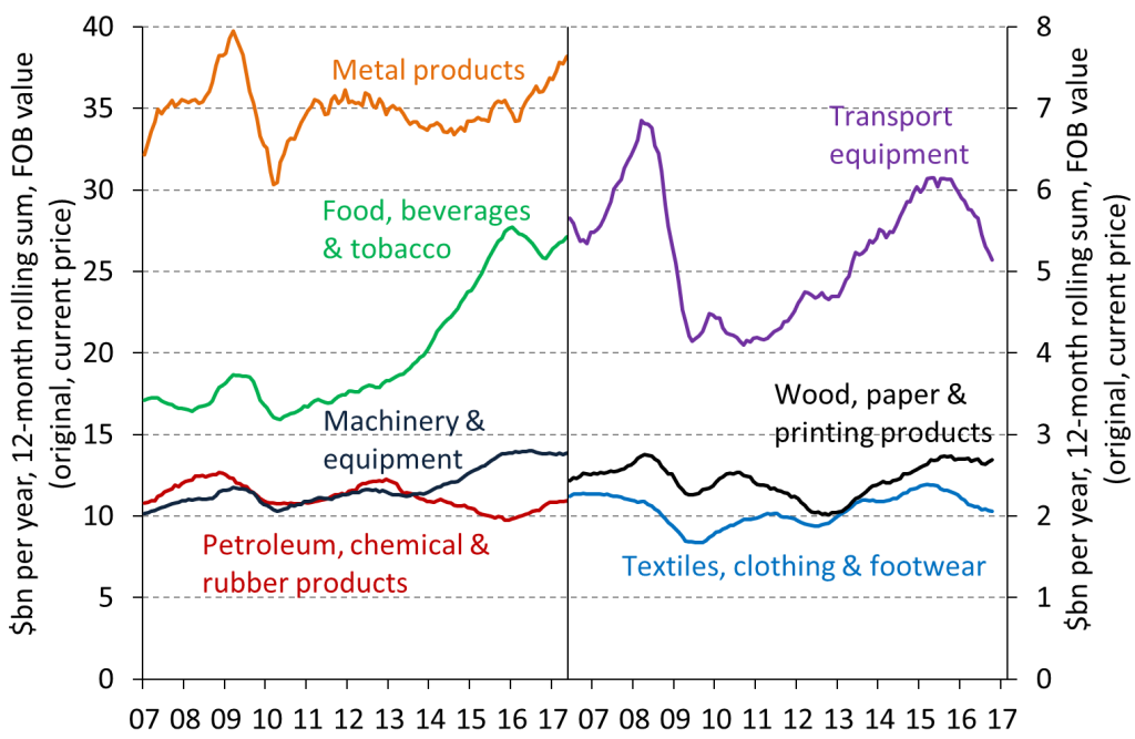 Chart 4: manufactured goods exports,  FOB value per year (12 month rolling sum), Jan 2007 to May 2017
