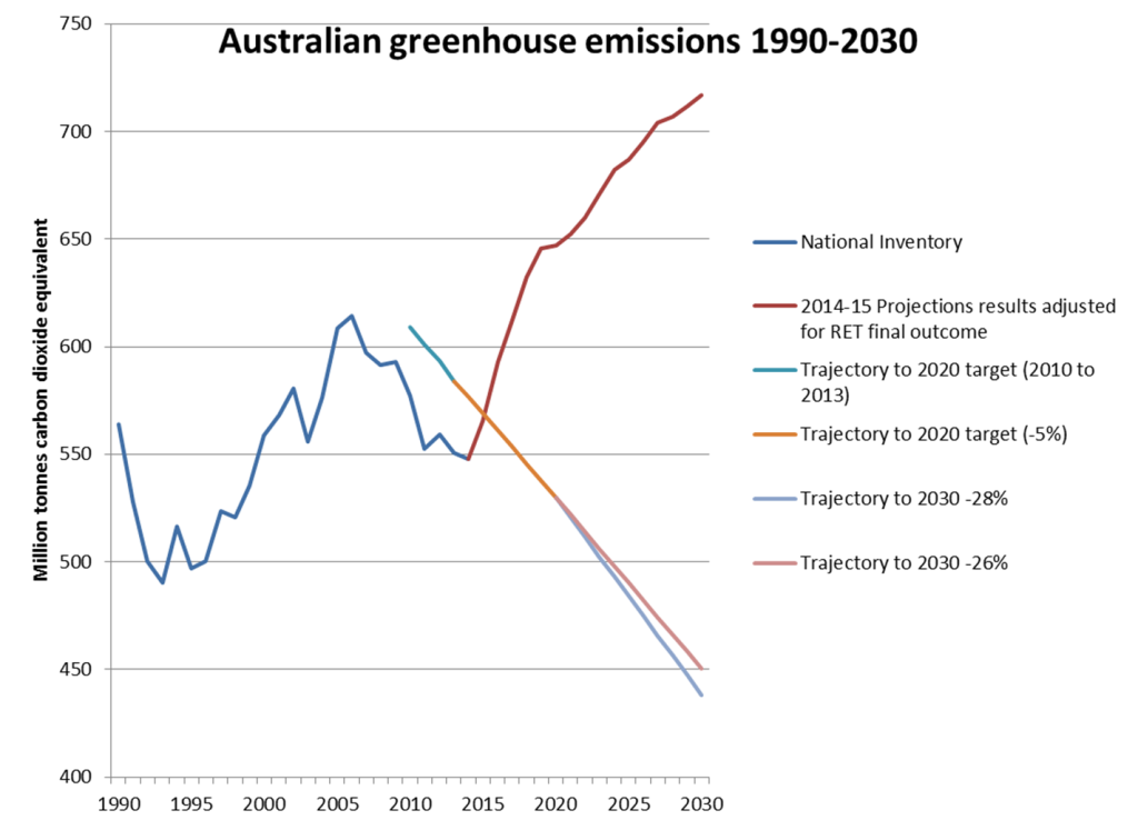 Source: Ai Group, based on Department of the Environment, Australia's emissions projections 2014-15, March 2015